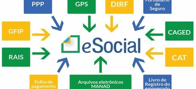 eSocial e o envio de eventos de Saúde e Segurança do Trabalho – SST.